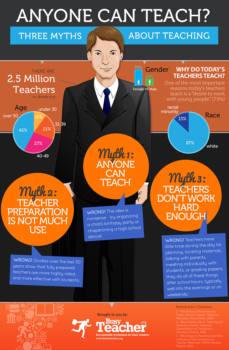 Anyone Can Teach? 3 Myths About Teaching [INFOGRAPHIC]