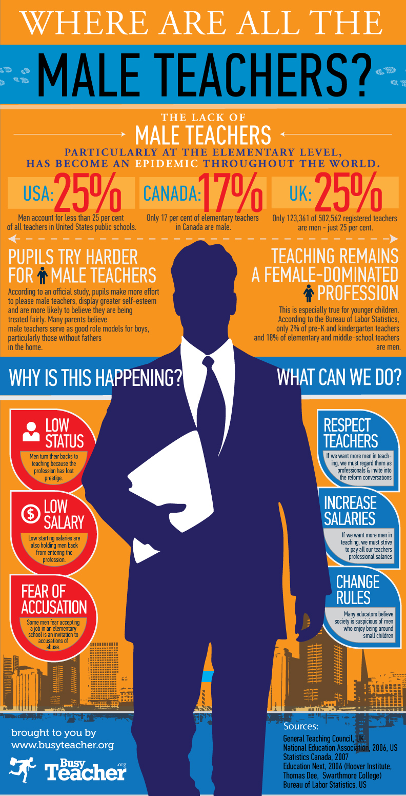 Where Are All The Male Teachers? [INFOGRAPHIC]
